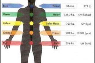 Infinity Breath Chart and Tibetan Chakra Chant